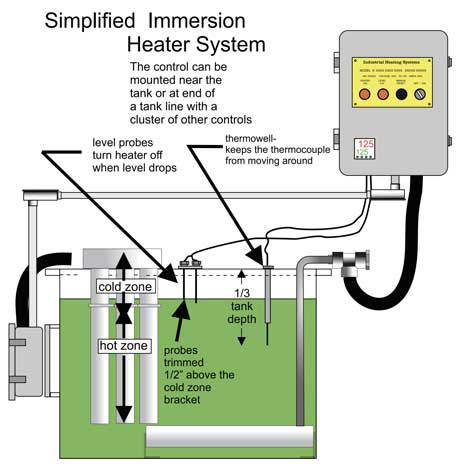 drawing process heater system level controls